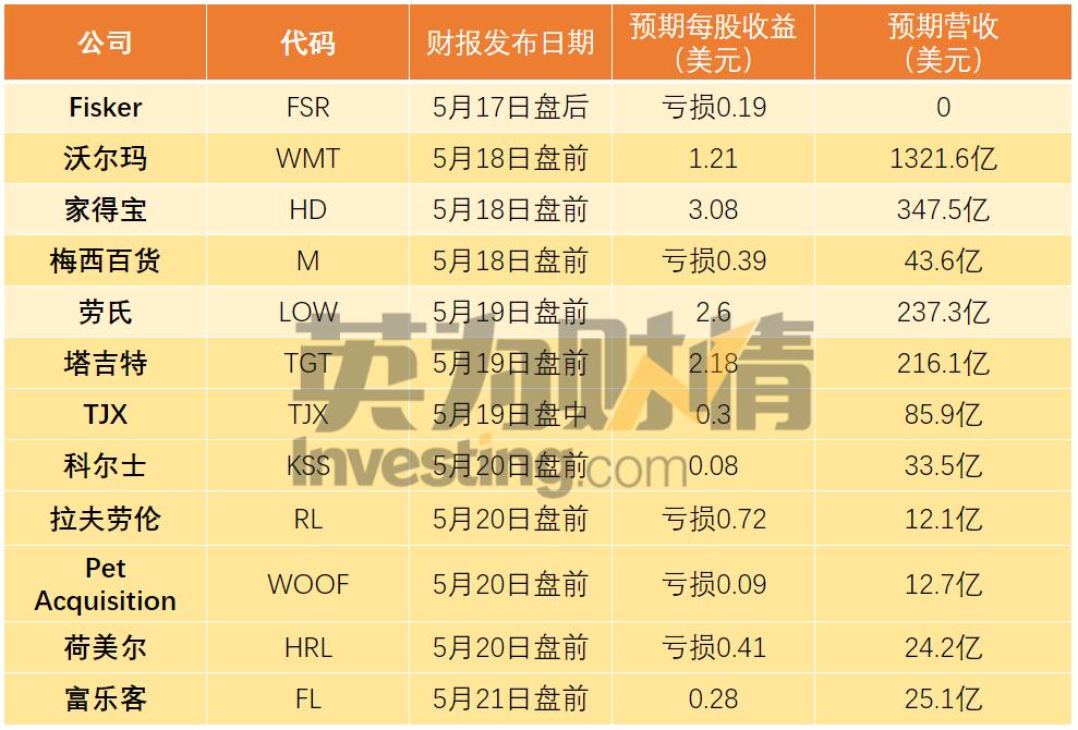 (本周即将公布财报的部分零售股业绩预期,来自英为财情Investing.com)