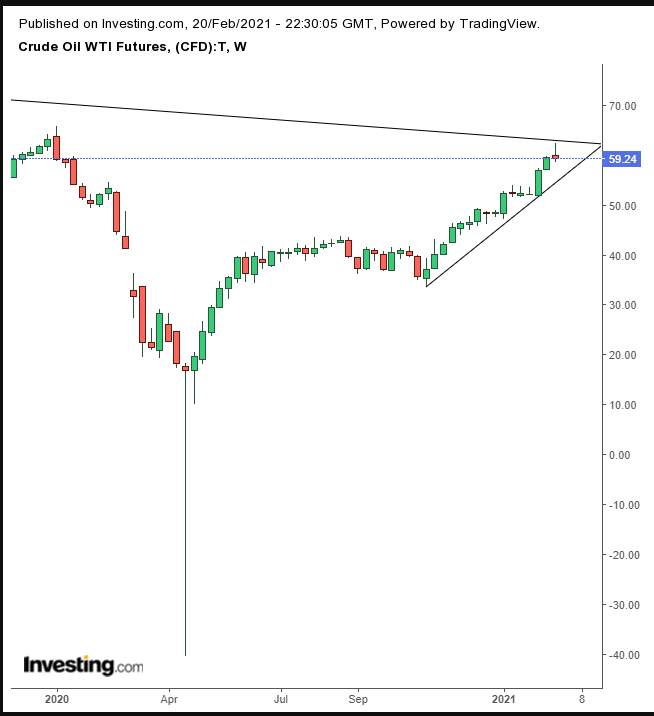 WTI原油期货周线图