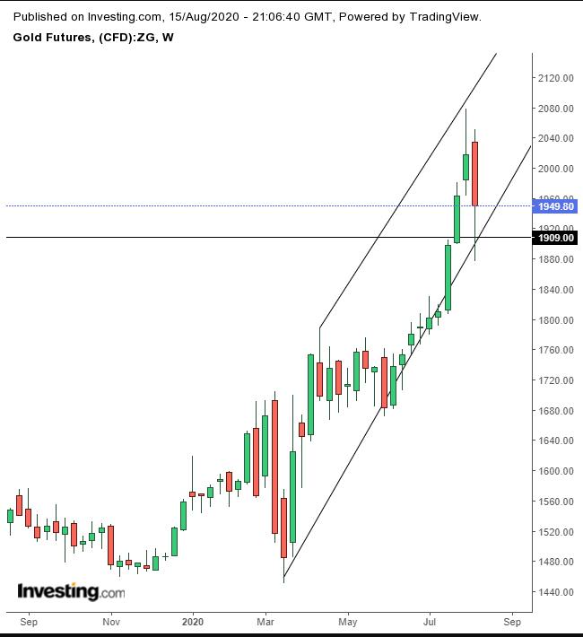 黄金期货周线图