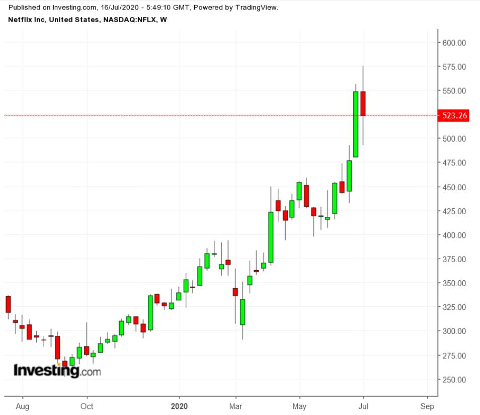奈飞股价周线图,来源:英为财情Investing.com