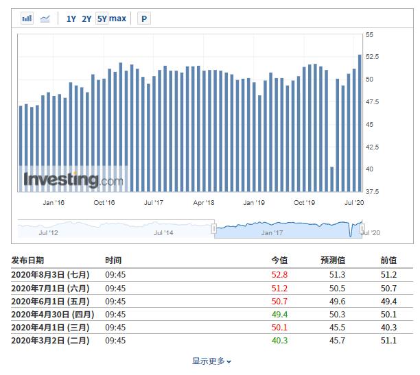 (中国财新制造业PMI历史数据来自英为财情Investing.com)