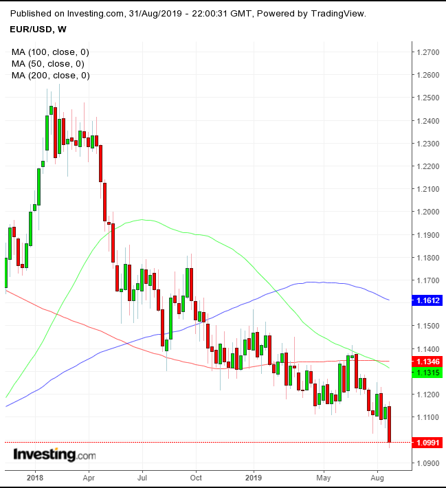 欧元兑美元周线图