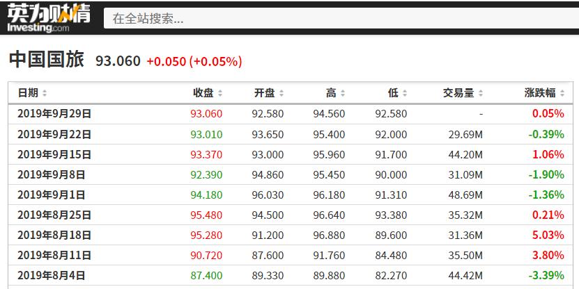 中国国旅历史股价数据,来源:英为财情Investing.com