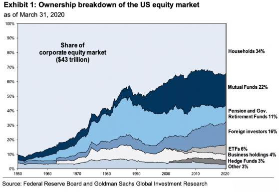 高盛:外国投资者以二战来最快速度涌入美股,今年将成最大买家
