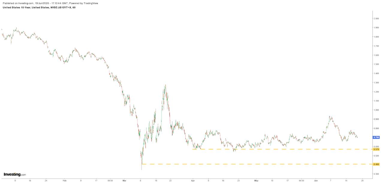 美国十年期国债收益率小时图,来源:英为财情Investing.com