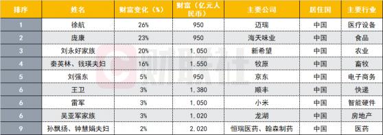 胡润全世界百富榜疫情版:财富平均缩水12.6% LV老板每天损失30亿