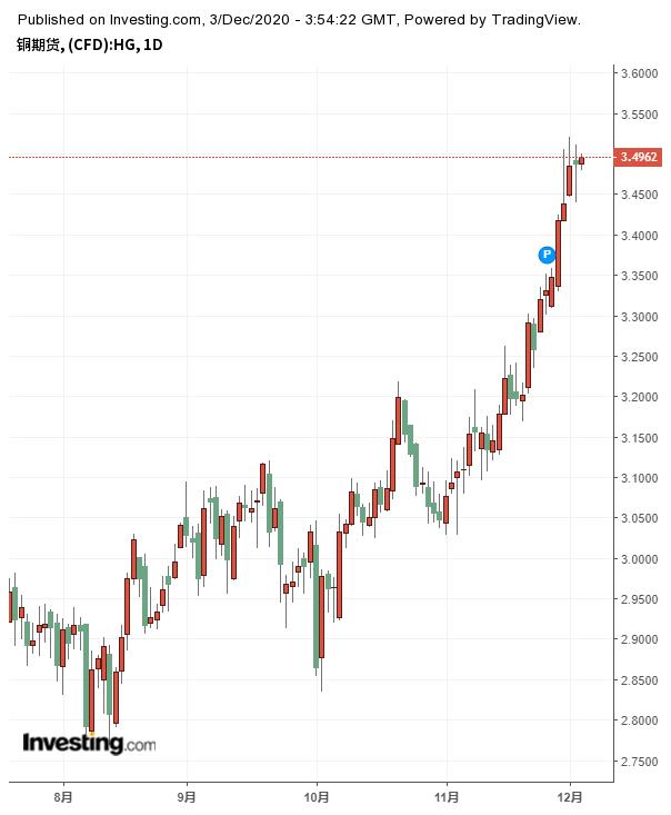 铜期货日线图