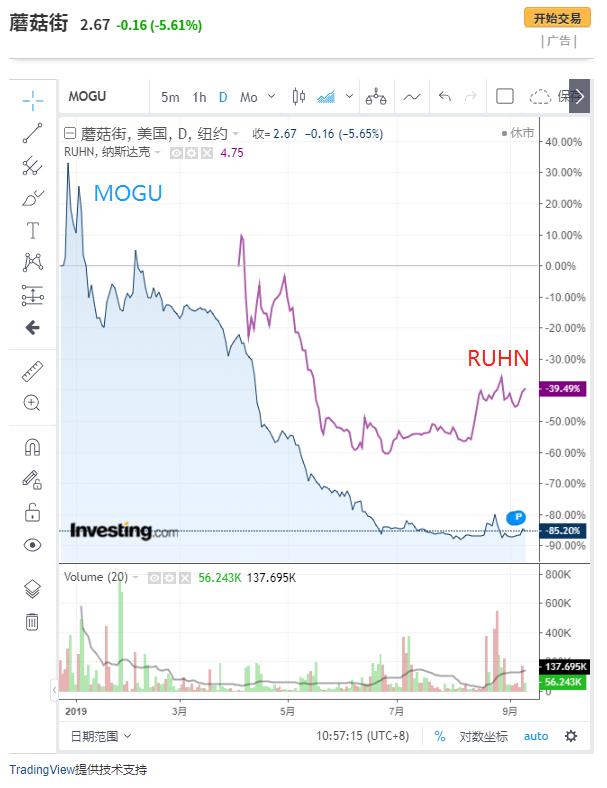 (如涵控股和蘑菇街股价对比图来自英为财情Investing.com)