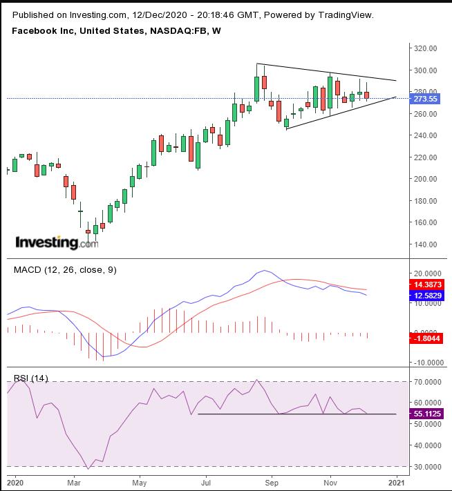 Facebook股价日线图