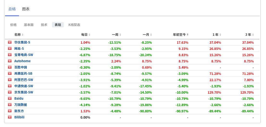回港上市中概股表现,来自英为财情Investing.com