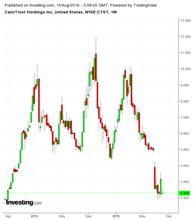 CannTrust股价走势