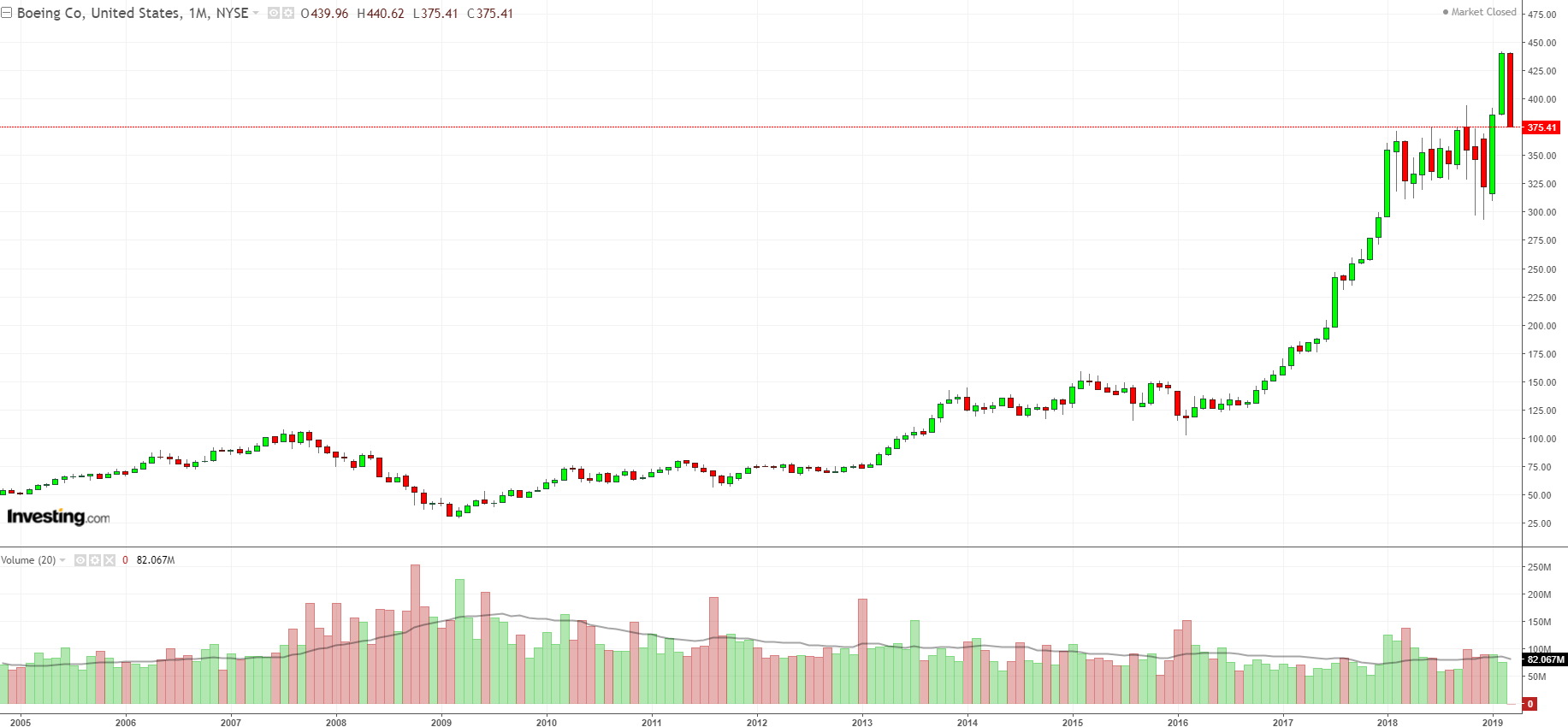 BA Monthly Chart 2005-2019