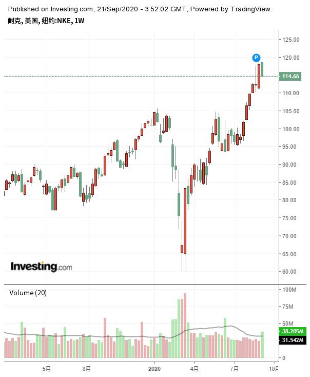耐克周线图来自英为财情Investing.com