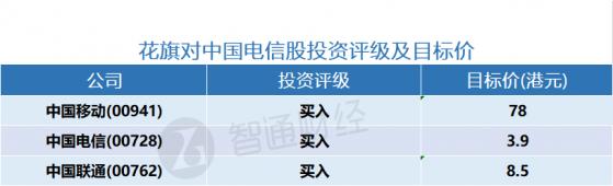 花旗:我国电信股本年本金开支及利润预计令人惊喜,予我国移动(00941)预测价78港元