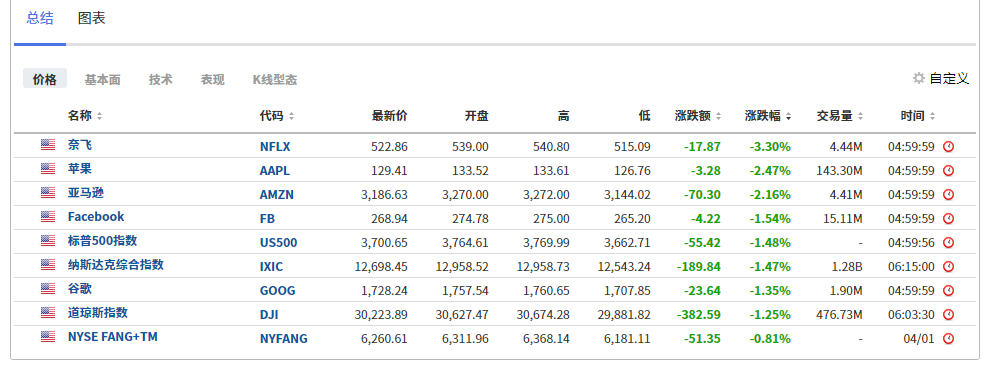 (FANNG走势列表,来自英为财情Investing.com的投资组合工具)