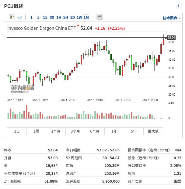 (PGJ历史行情走势,来自英为财情Investing.com)