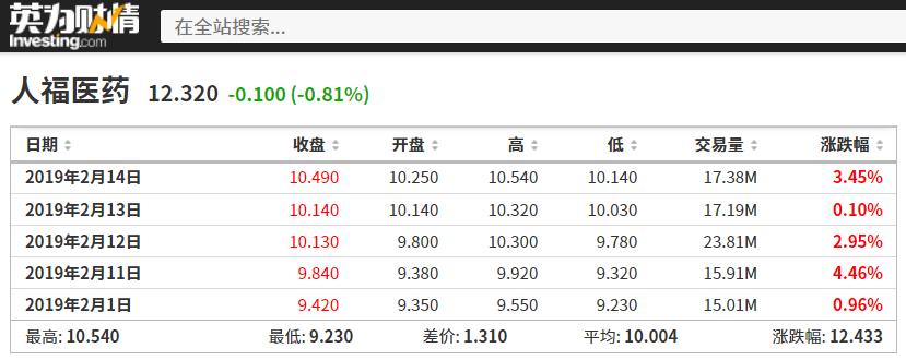 人福医药2.14情人节前的股价走势,来源:英为财情Investing.com