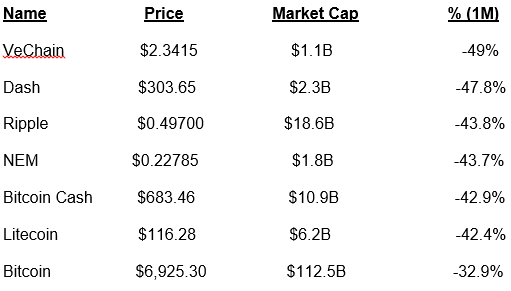 Additional cryptocurrency losers