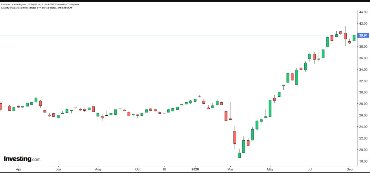 (XBUY周线图来自英为财情Investing.com)