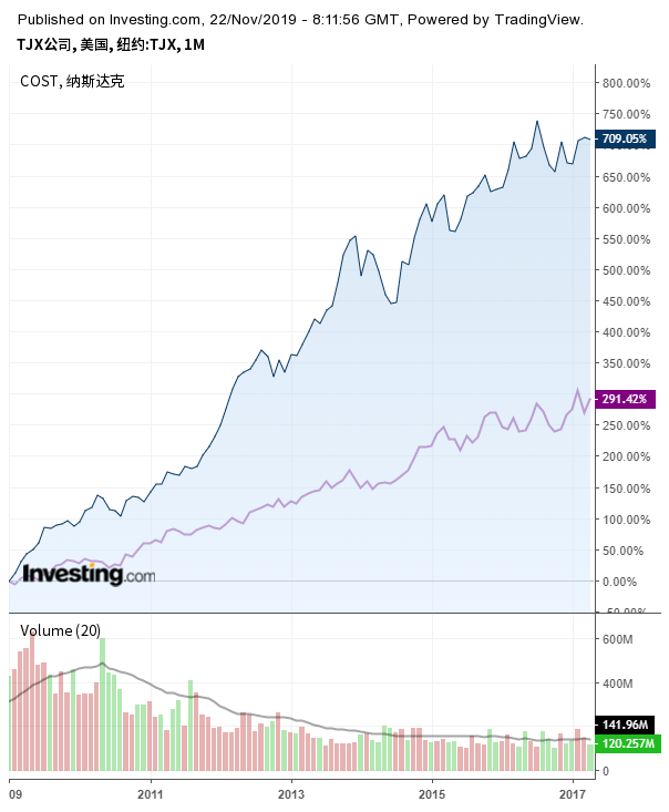 2009年以来TJX与开市客股价对比(紫线为开市客)