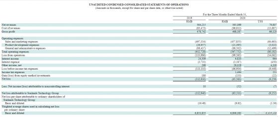 在线教育热度升温之下,尚德机构(STG.US)Q1营收仅增0.2%仍陷亏损困局