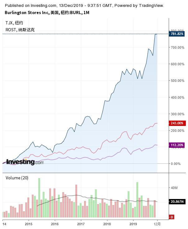 伯灵顿商店与TJX、罗斯百货涨势对比